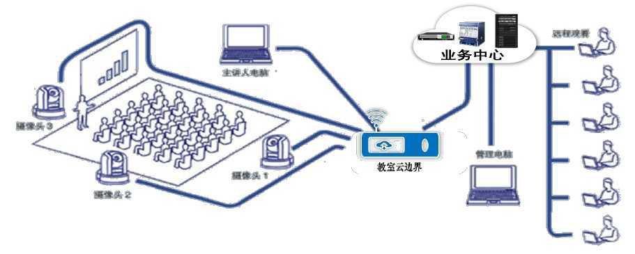 錄播教室系統