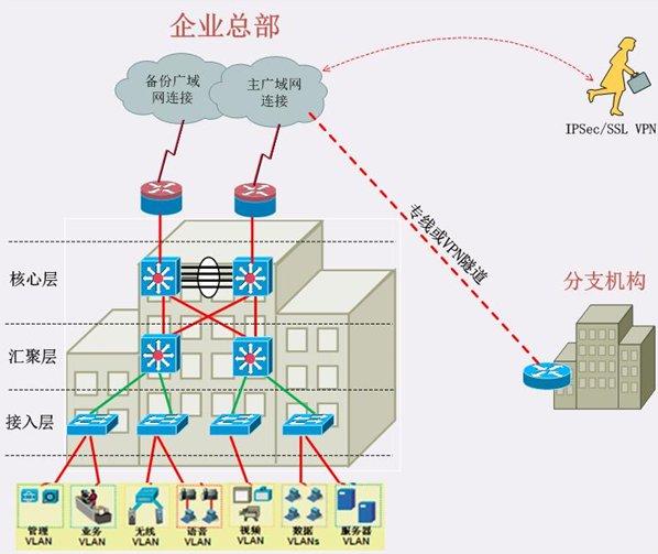 有线网络建设