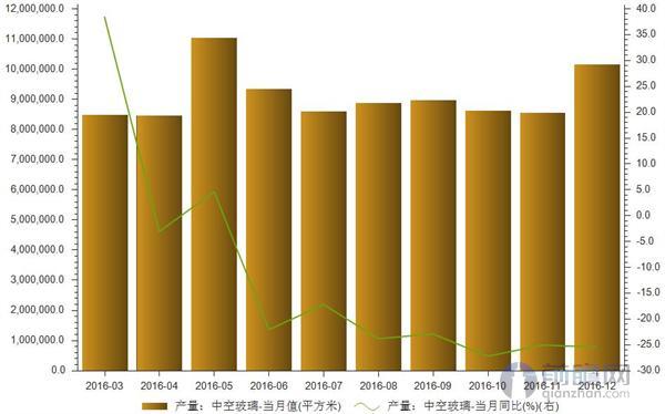 2016年12月我国中空ManBetXapp下载产量达1014.5万平方米