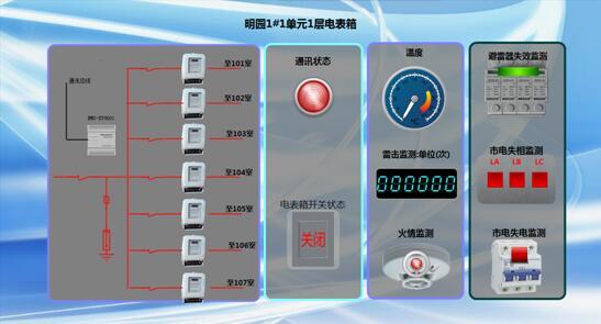 铁塔配电箱安全监测简易方案
