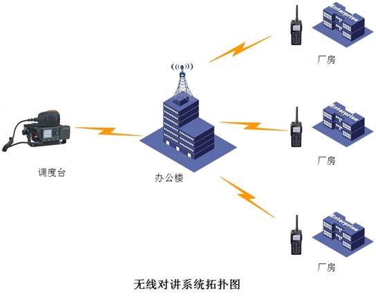 淄博紡織廠無線通信指揮調度系統設計方案