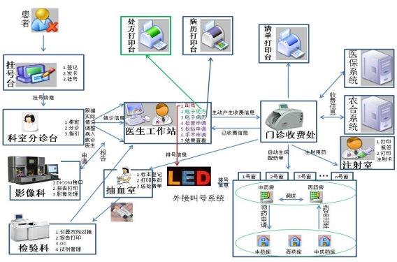 门诊流程图.jpg