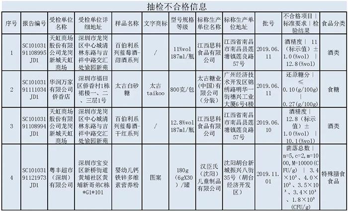 深圳抽检流通环节食品226批次 4批次样品检出不合格