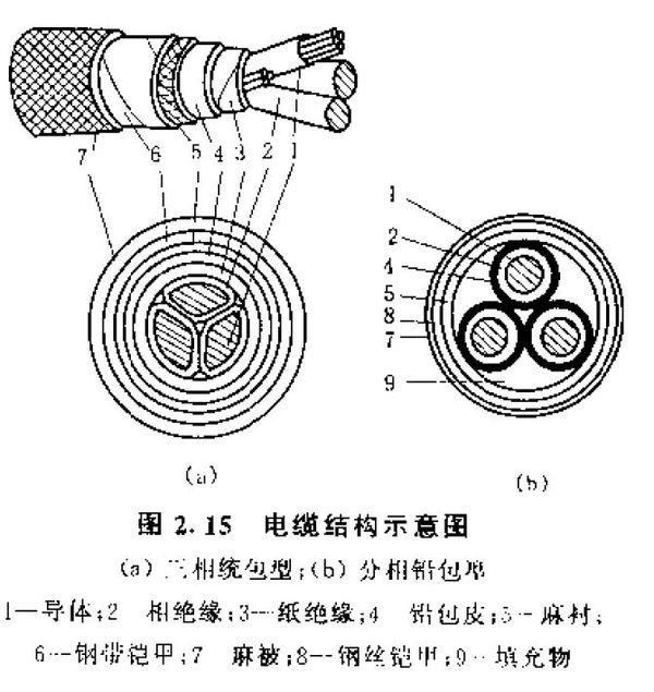 什么是电缆填充绳