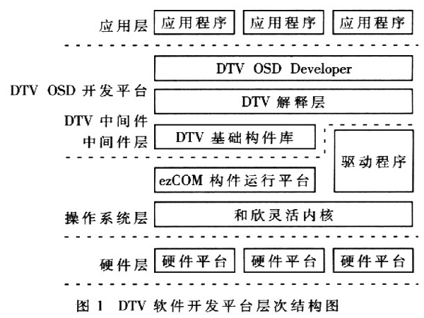 上海嵌入式开发 嵌入式操作系统常见的几种分类