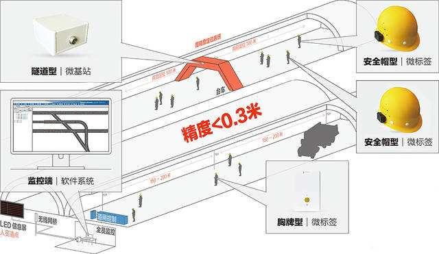 隧道施工人员定位系统的设计原则
