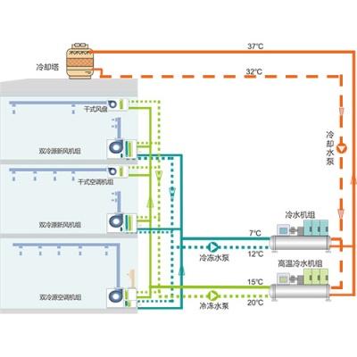集中式•双冷源温湿分控空调系统
