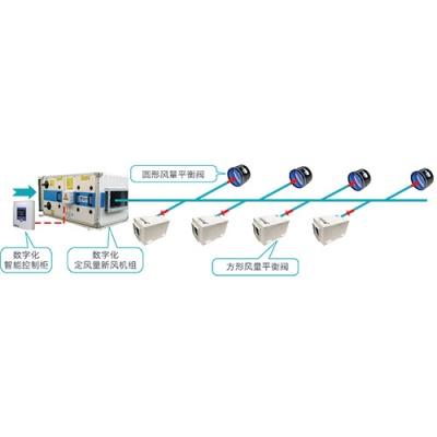 自平衡新风系统(TBFA系统,风量平衡阀+数字化新风机组)