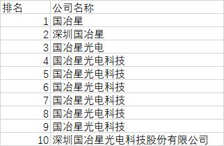 深圳led封装厂10大企业排名